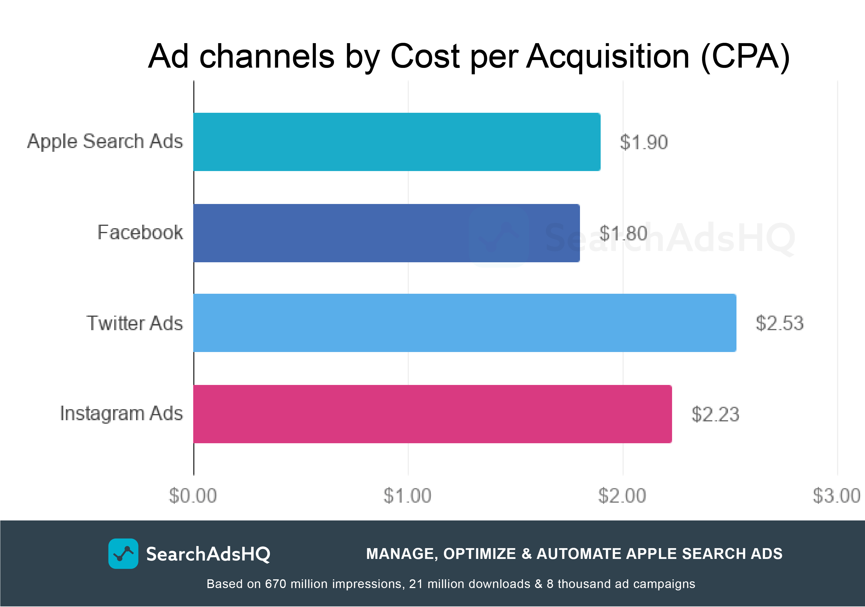 Apple Search Ads benchmarks: CPA by channels