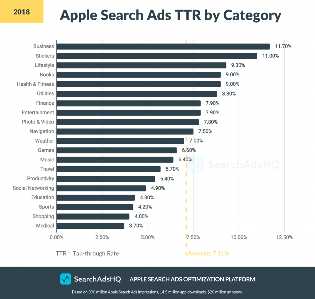 Apple Search Ads benchmarks: TTR 2018