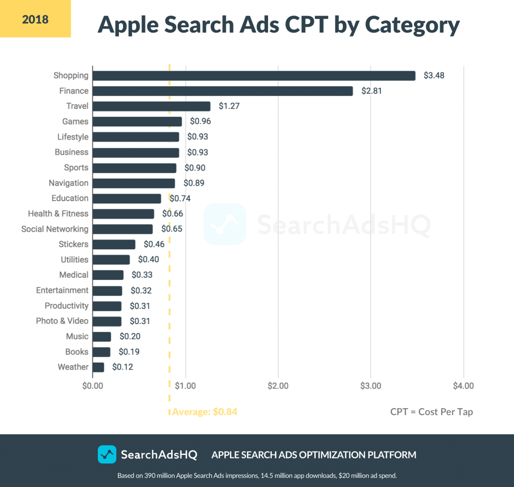 Apple Search Ads benchmarks: CPT 2018