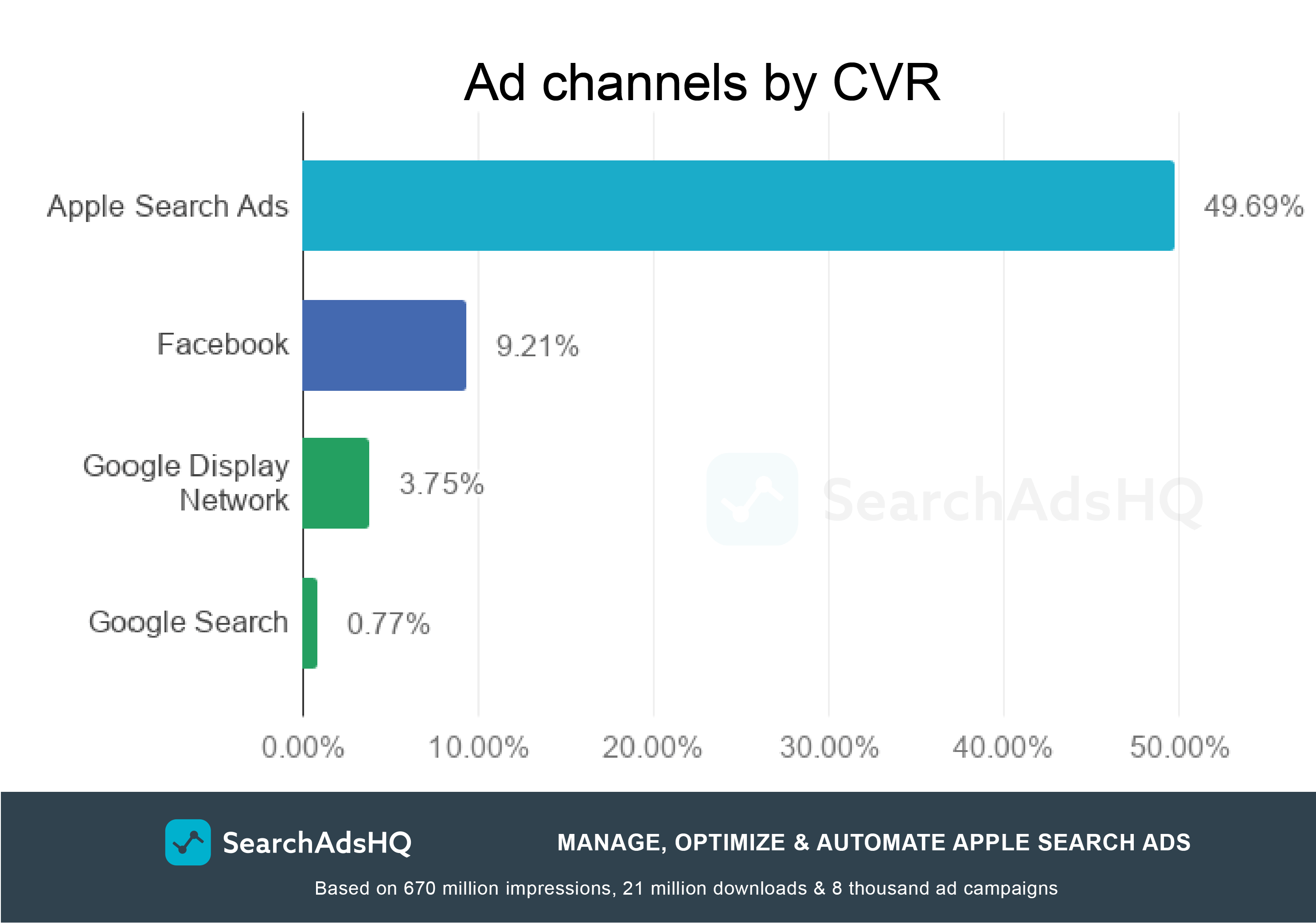 Apple Search Ads benchmarks: CVR by channels