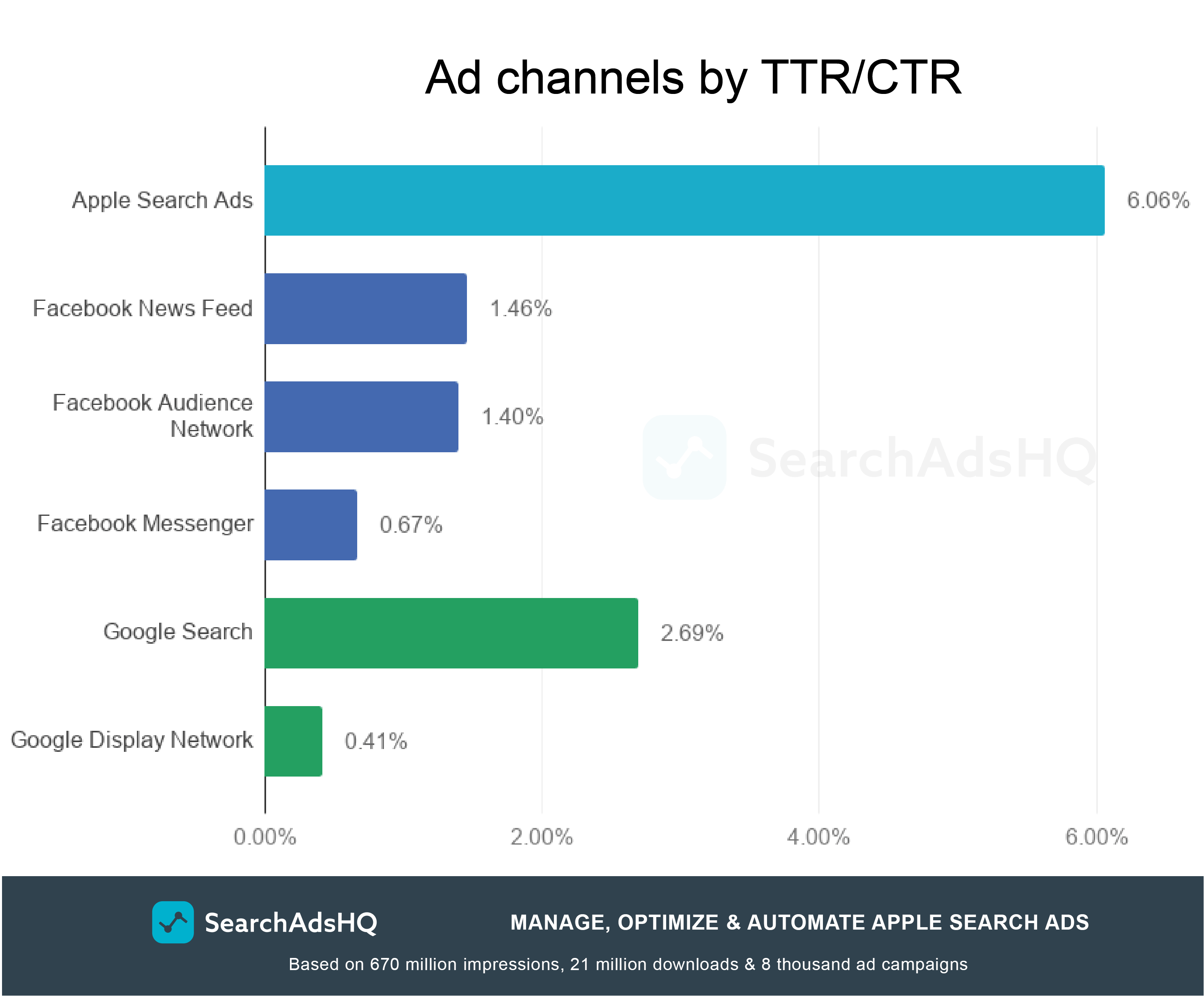 Apple Search Ads TTR vs other networks