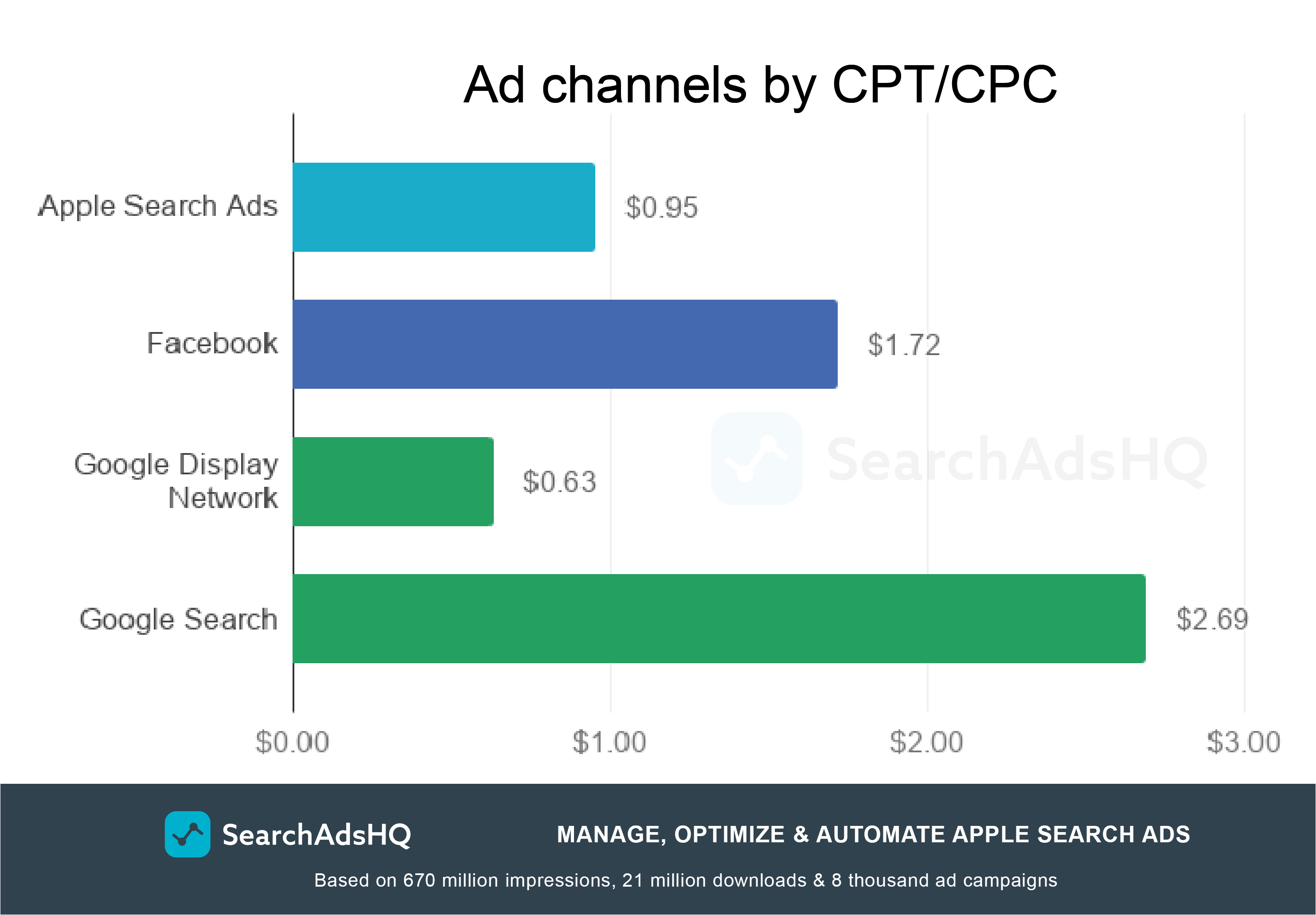 Apple Search Ads benchmarks: CPC/CPT