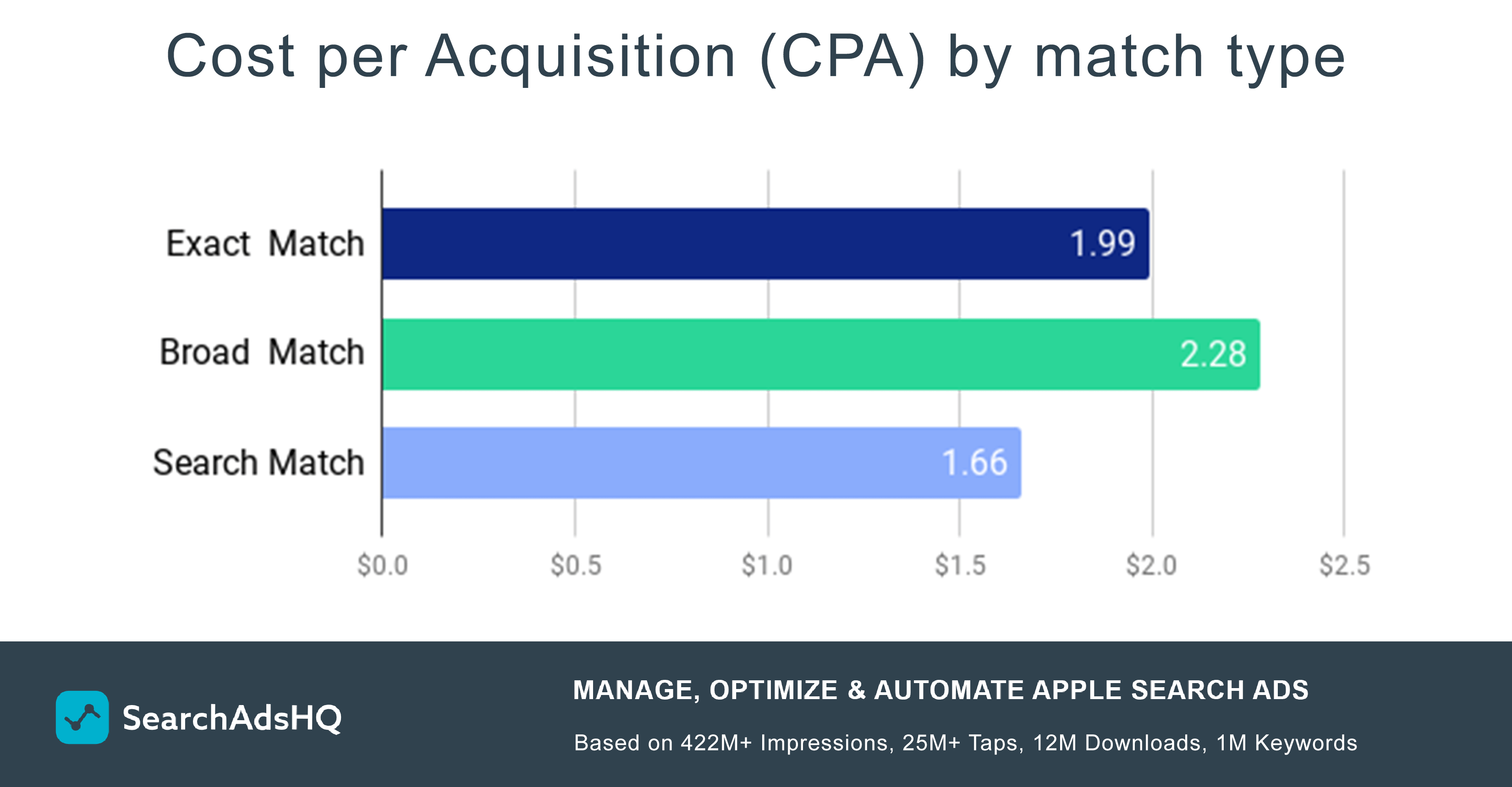 Apple Search Ads CPA by match type