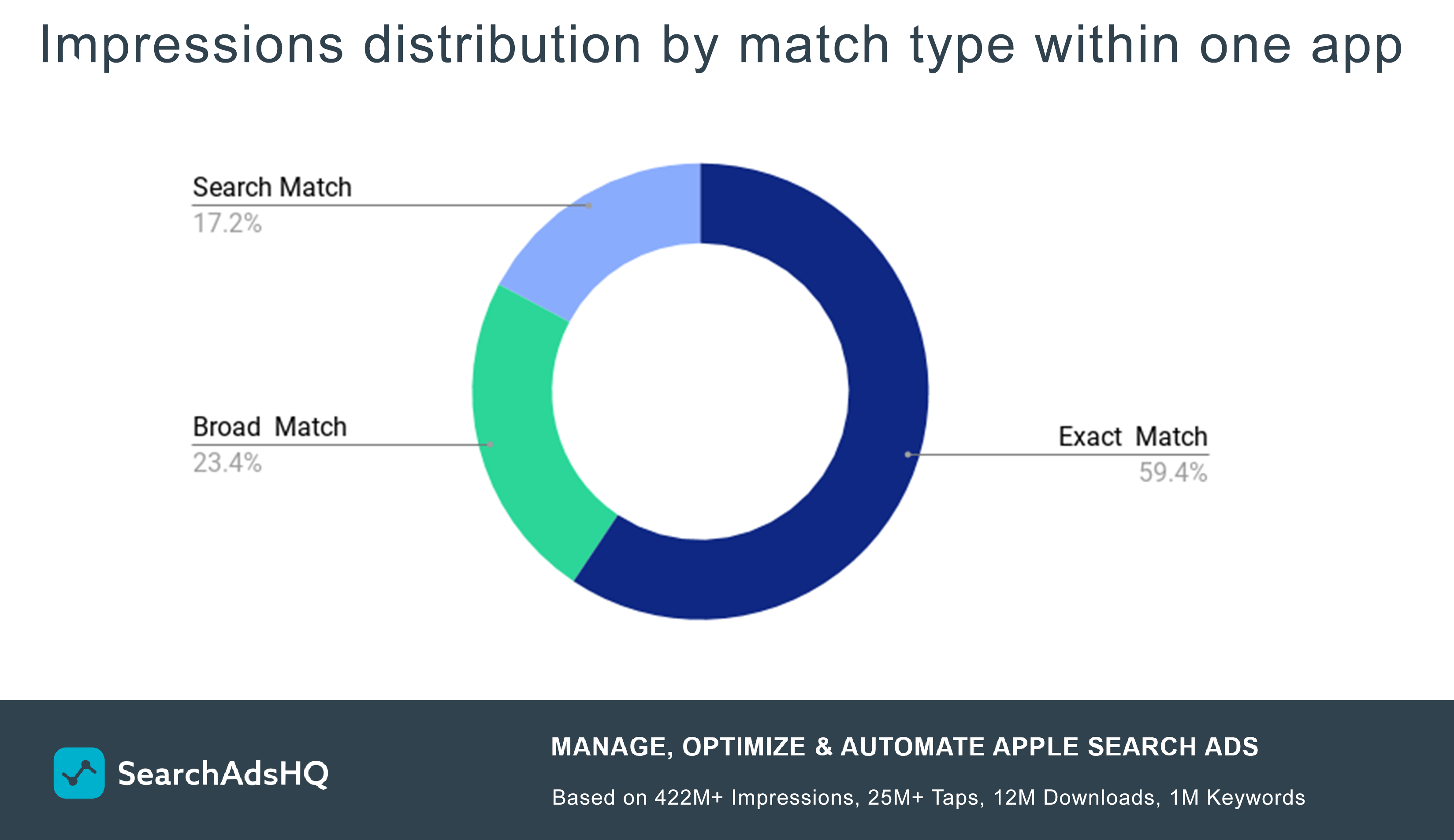 Apple Search Ads impressions distribution by match type