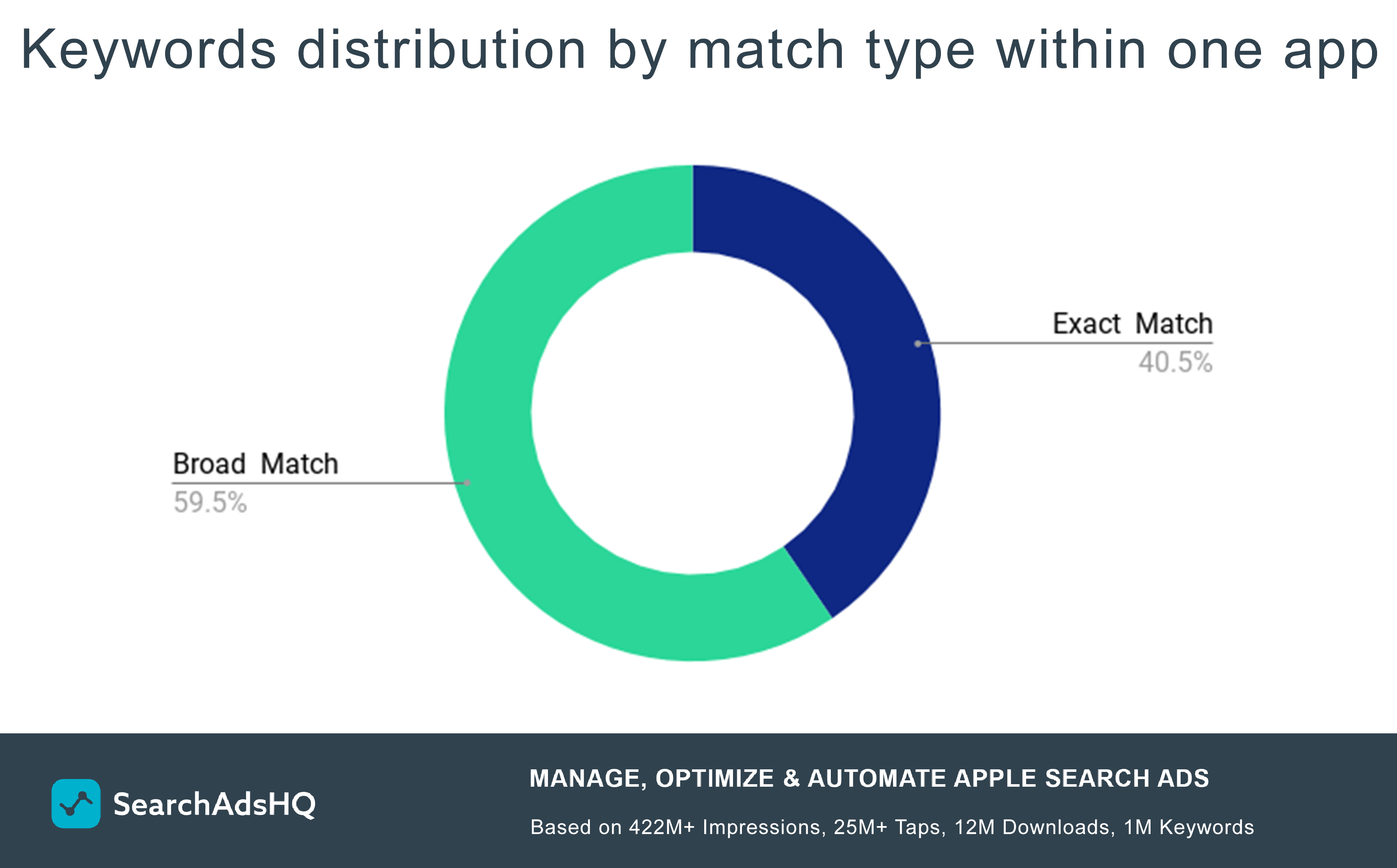 Apple Search Ads keywords distribution by match type