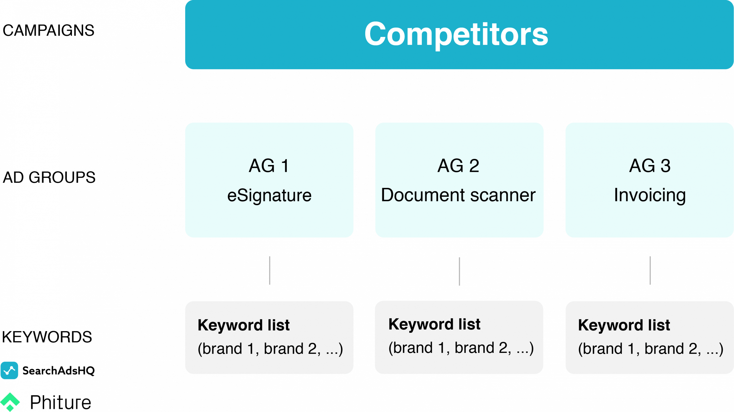 Apple Search Ads account structure - Competitors