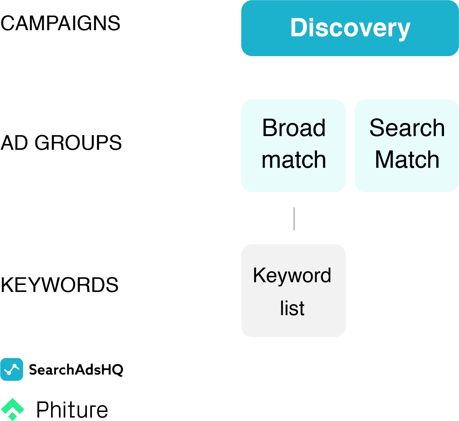 Apple Search Ads account structure - Discovery