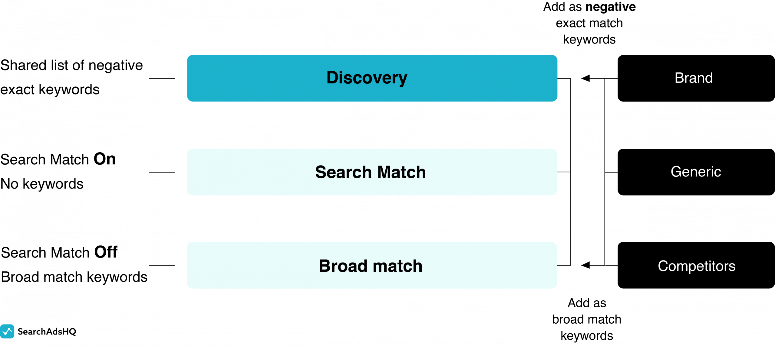 Apple Search Ads account structure - discovery workflow