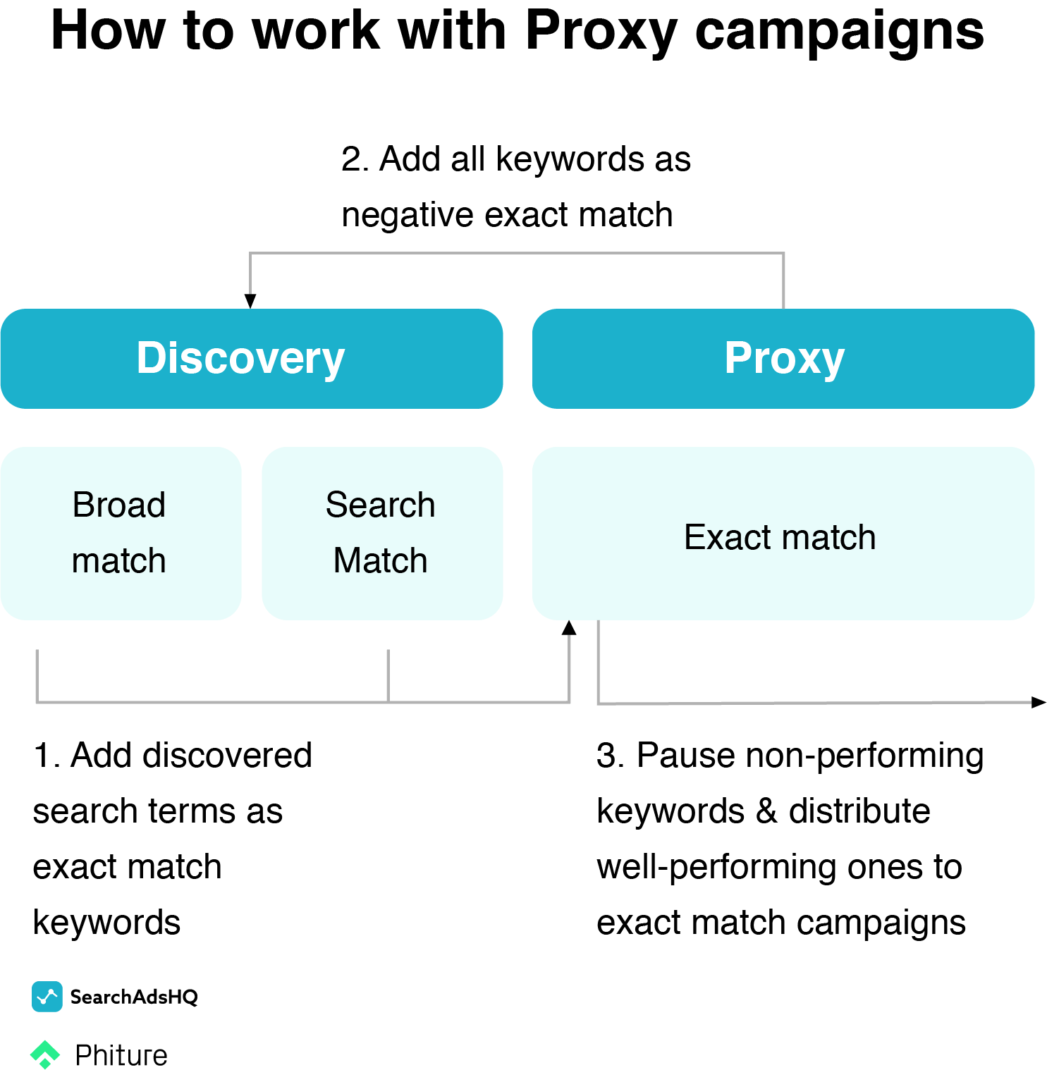 Apple Search Ads account structure - proxy workflow