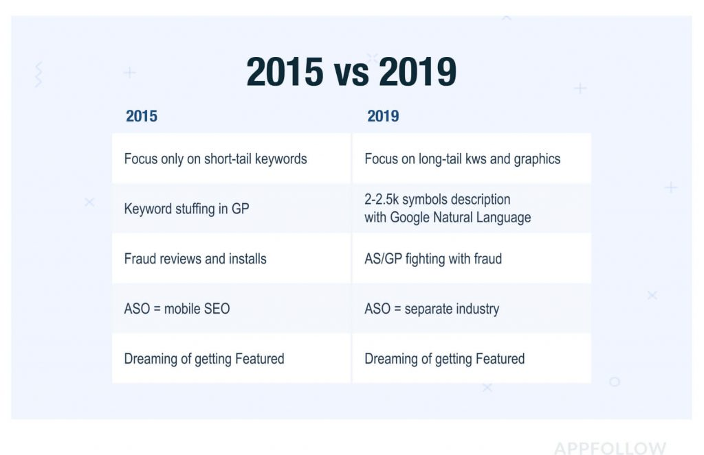 app store optimization in 2015 and 2019