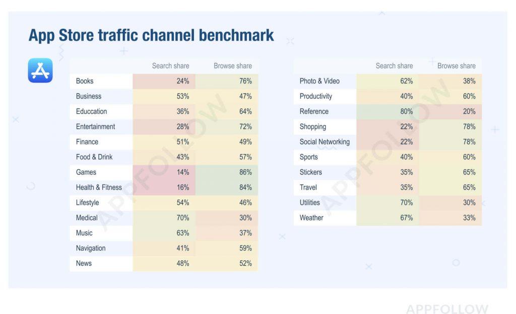 App Store traffic channel
