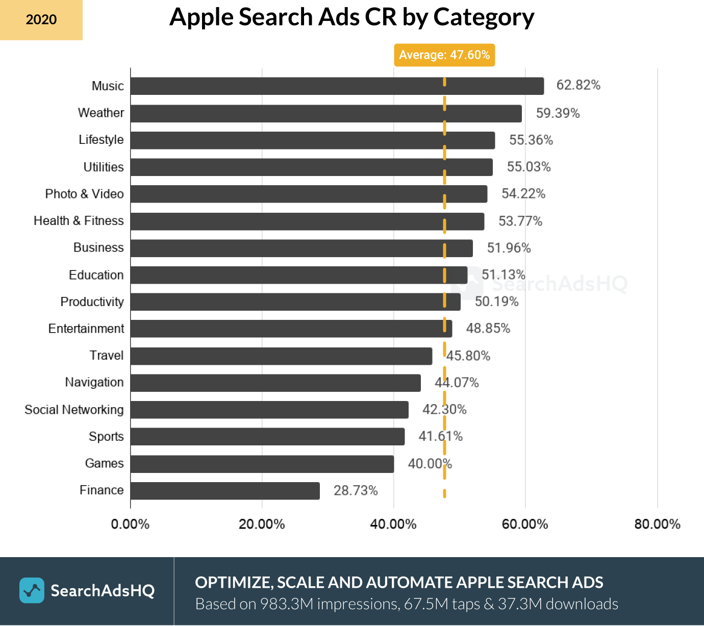 Apple Search Ads CR by Category_2020