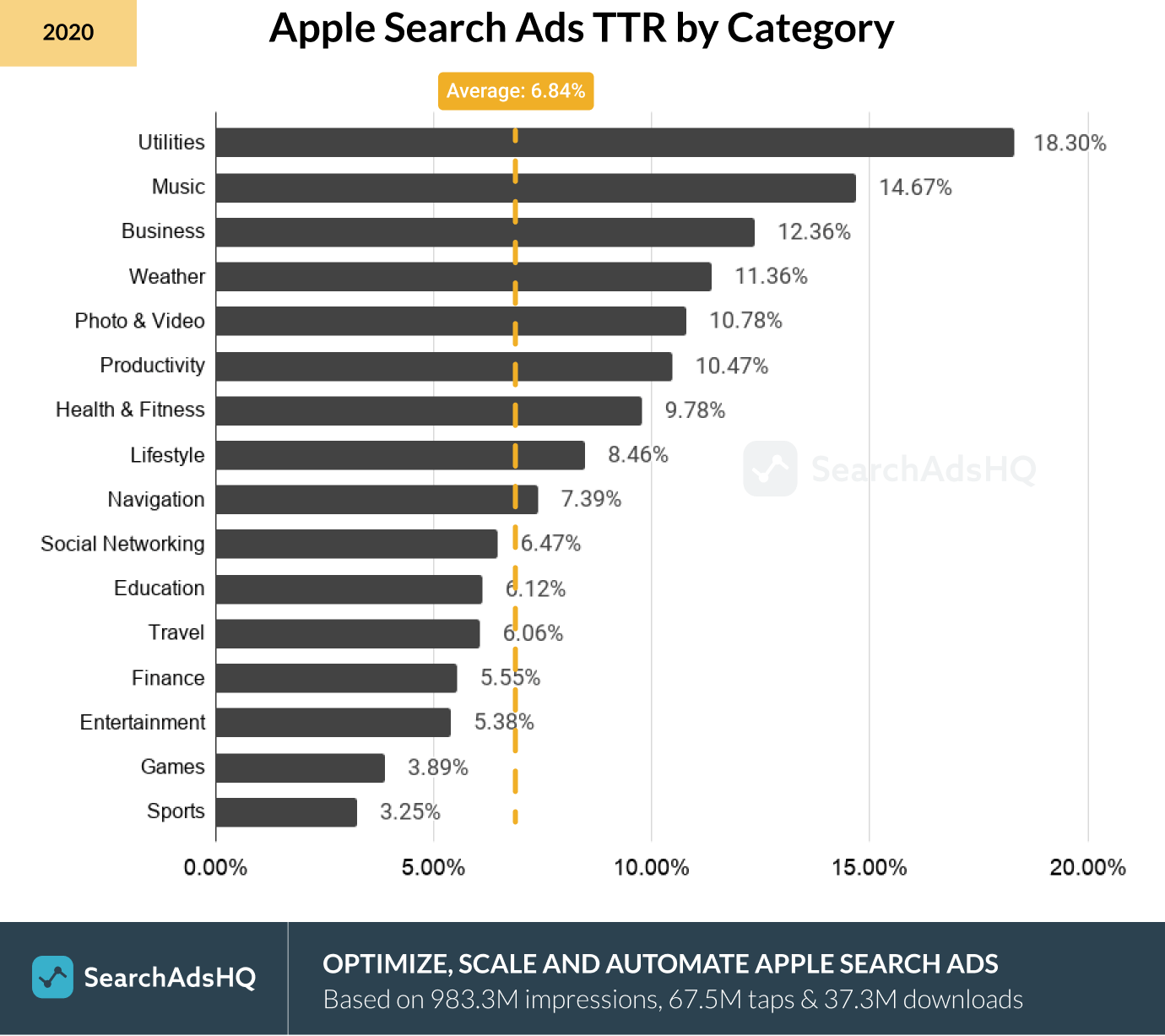 Apple Search Ads TTR by Category_2020