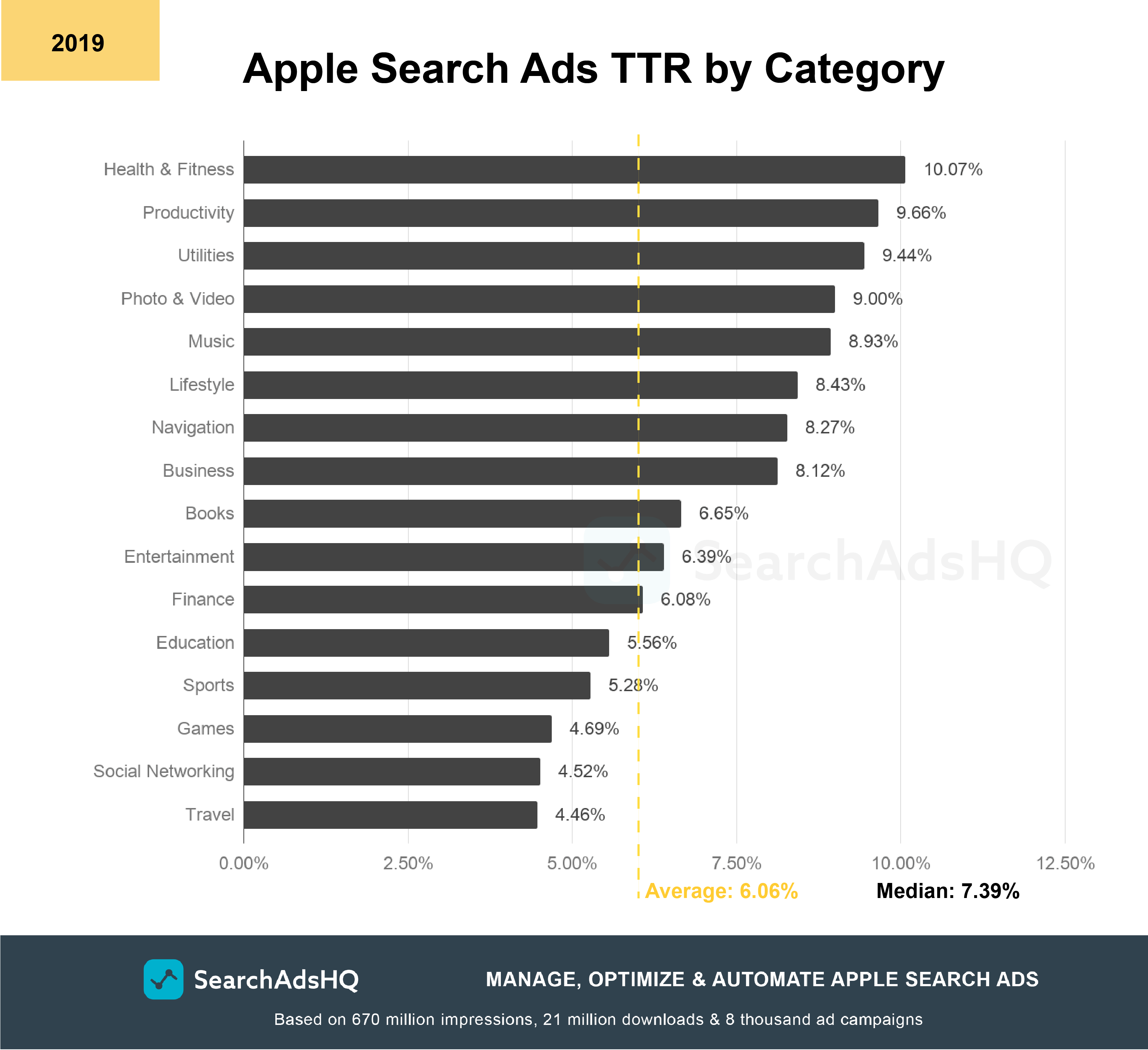 Apple Search Ads TTR_2019