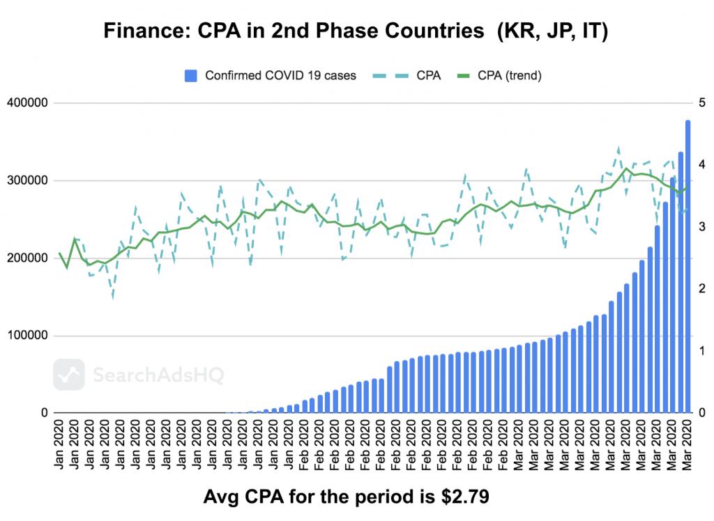 COVID19 & Apple Search Ads: Finance CPA