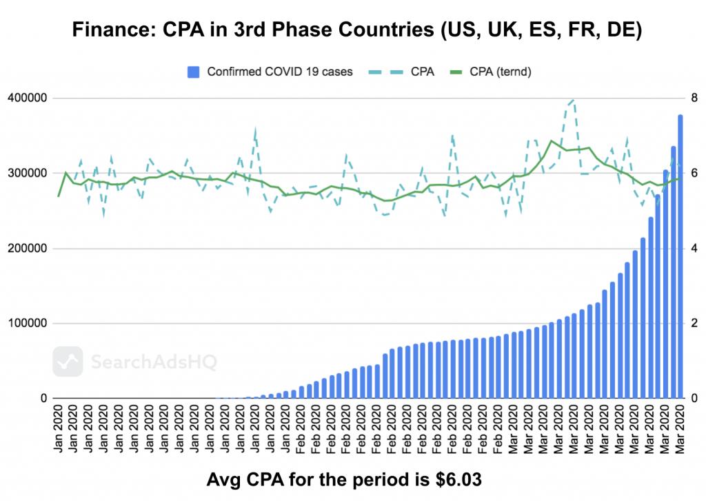 COVID19 & Apple Search Ads: Finance CPA1