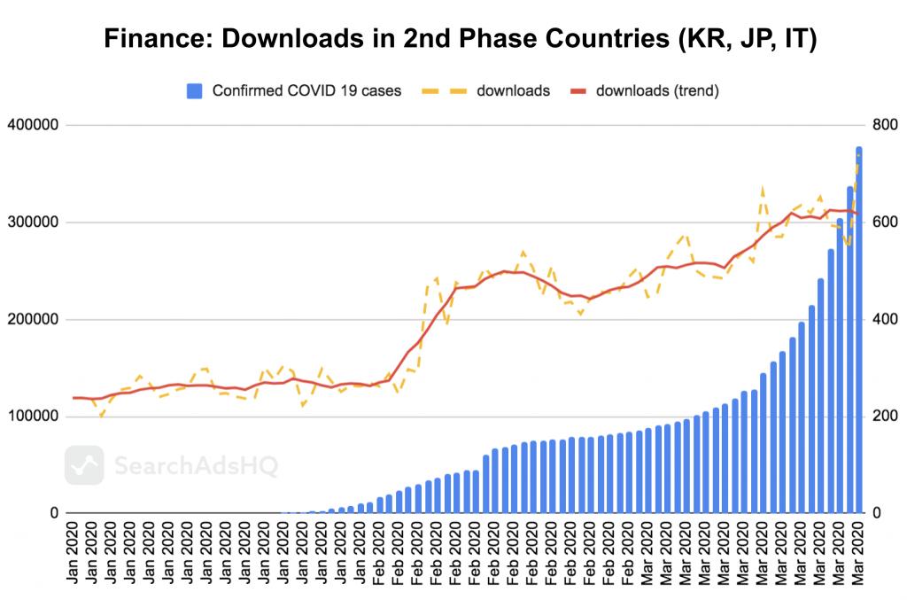 COVID19 & Apple Search Ads: Finance Downloads