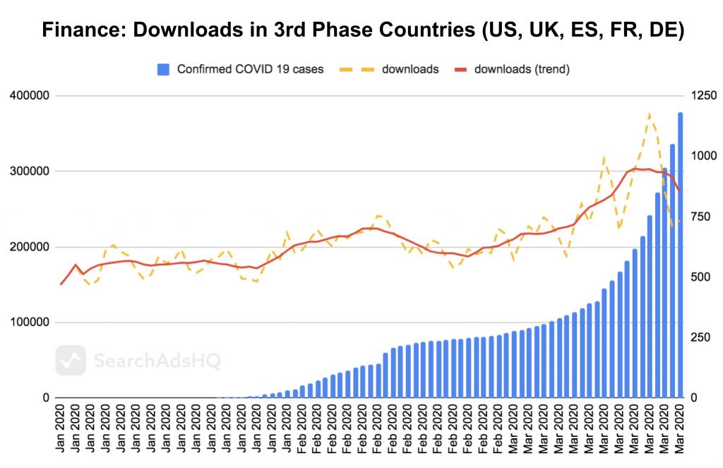 COVID19 & Apple Search Ads: Finance Downloads1