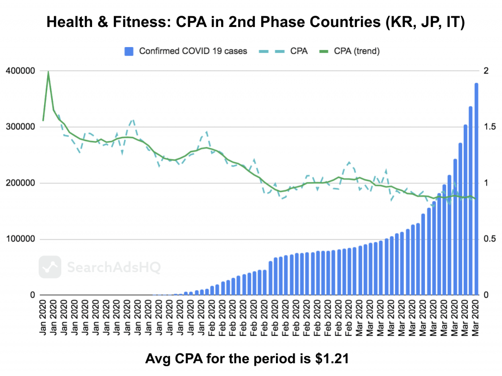 COVID19 & Apple Search Ads: Health&Fitness_CPA