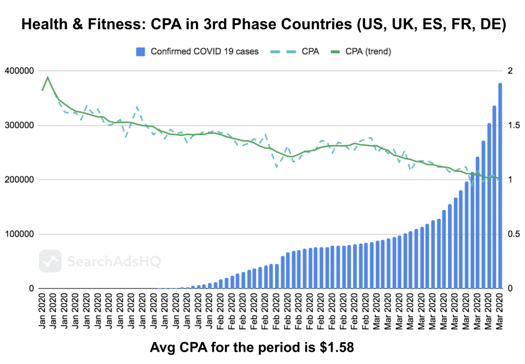 COVID19 & Apple Search Ads: Health&Fitness_CPA1