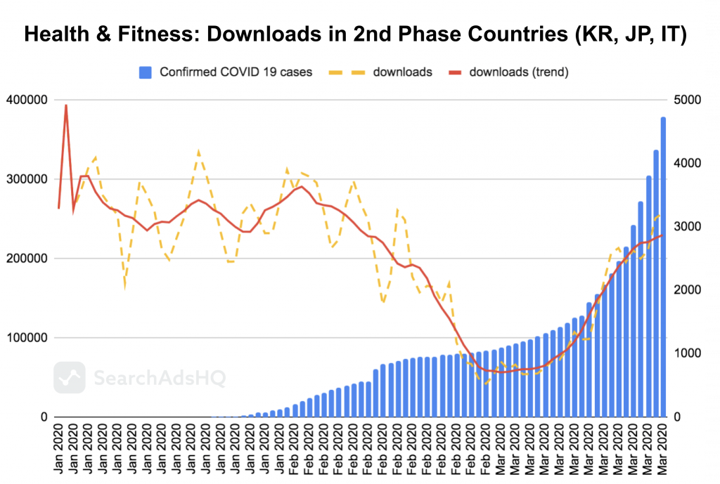 COVID19 & Apple Search Ads: Health&Fitness Downloads
