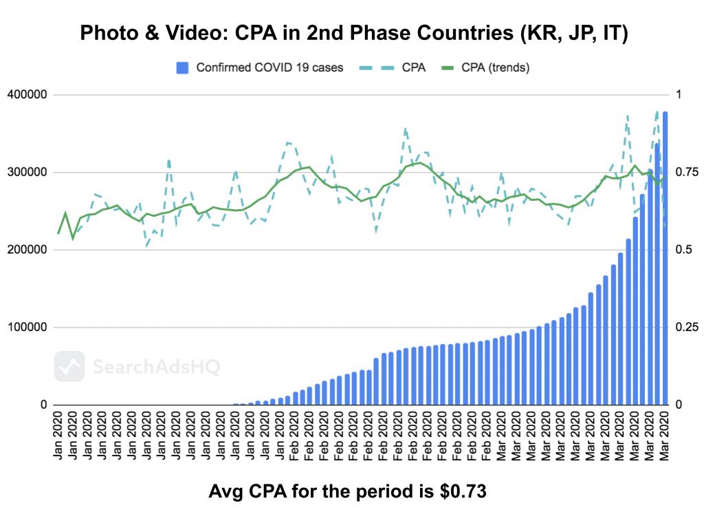COVID19 & Apple Search Ads: Photo&Video_CPA
