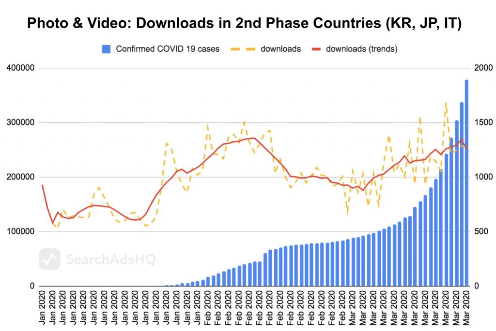 COVID19 & Apple Search Ads: Photo&Video Downloads