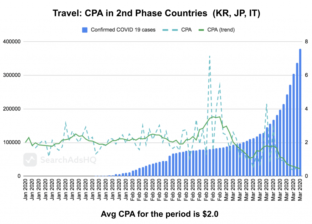 COVID19 & Apple Search Ads: Travel CPA
