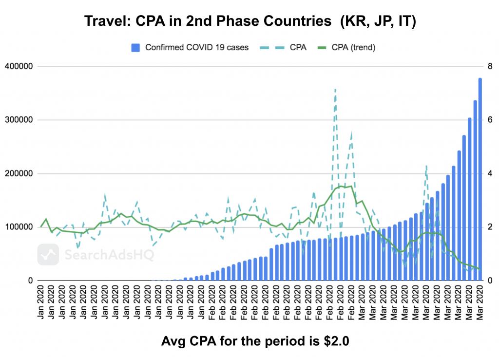 COVID19 & Apple Search Ads: Travel CPA