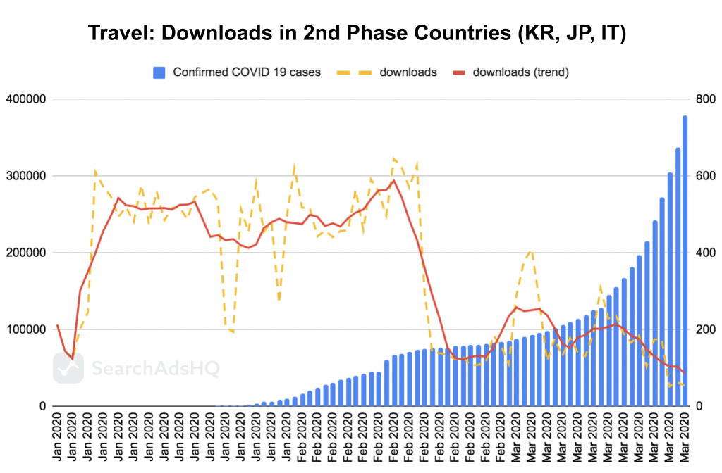 COVID19 & Apple Search Ads: Travel Downloads