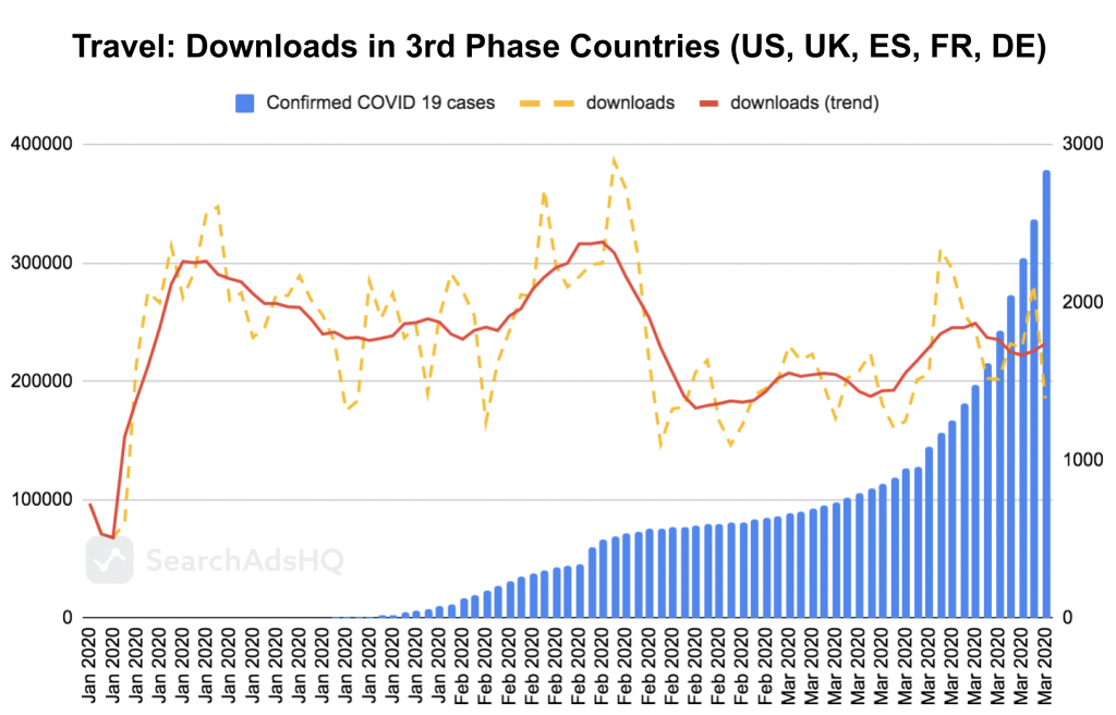COVID19 & Apple Search Ads: Travel Downloads1