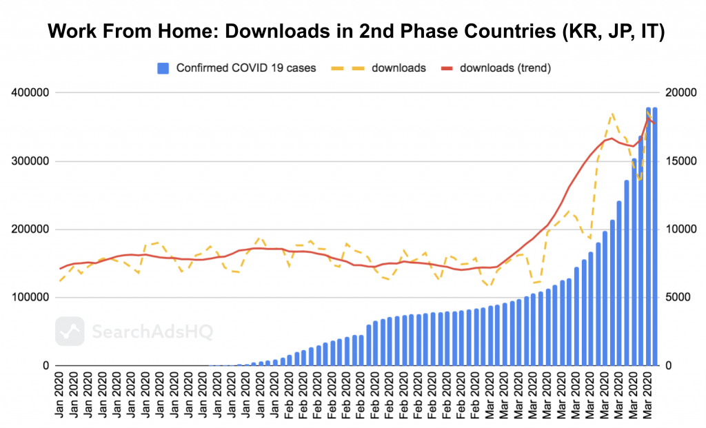 COVID19 & Apple Search Ads: WFH_Downloads
