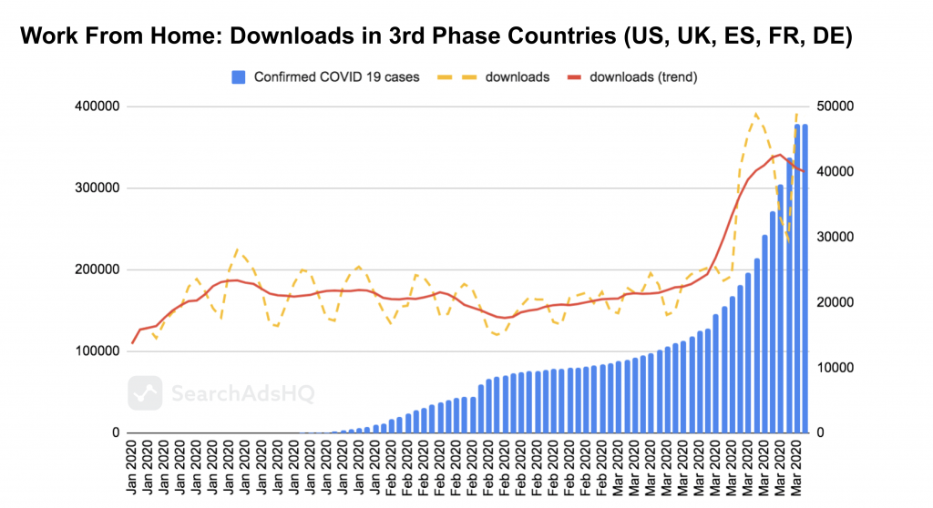 COVID19 & Apple Search Ads: WFH_Downloads1