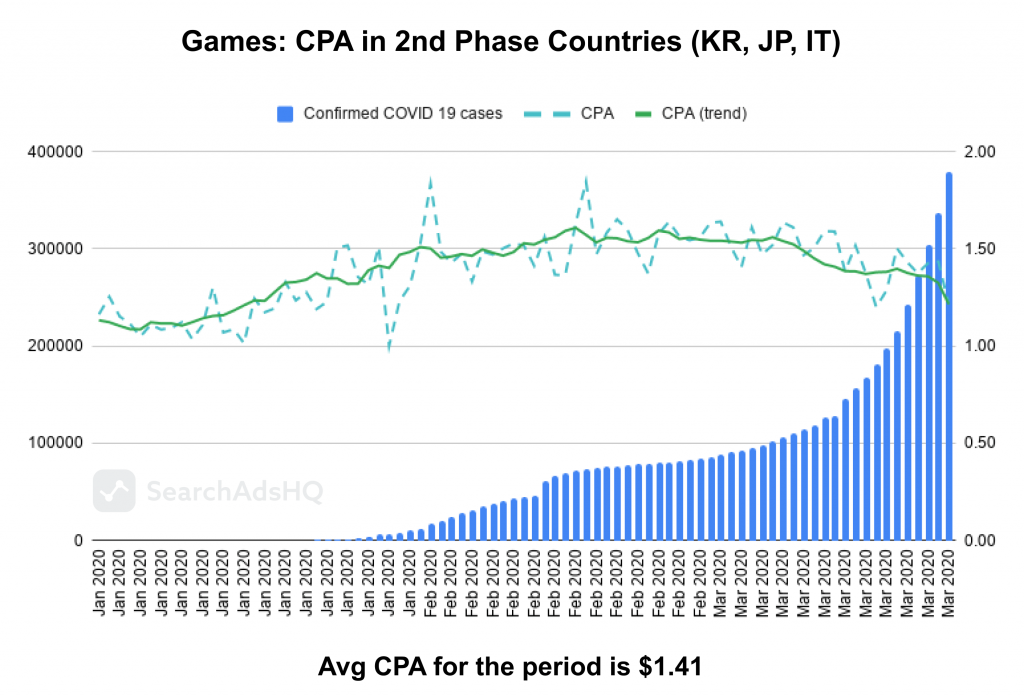 COVID19 impact on Apple Search Ads: Games_CPA