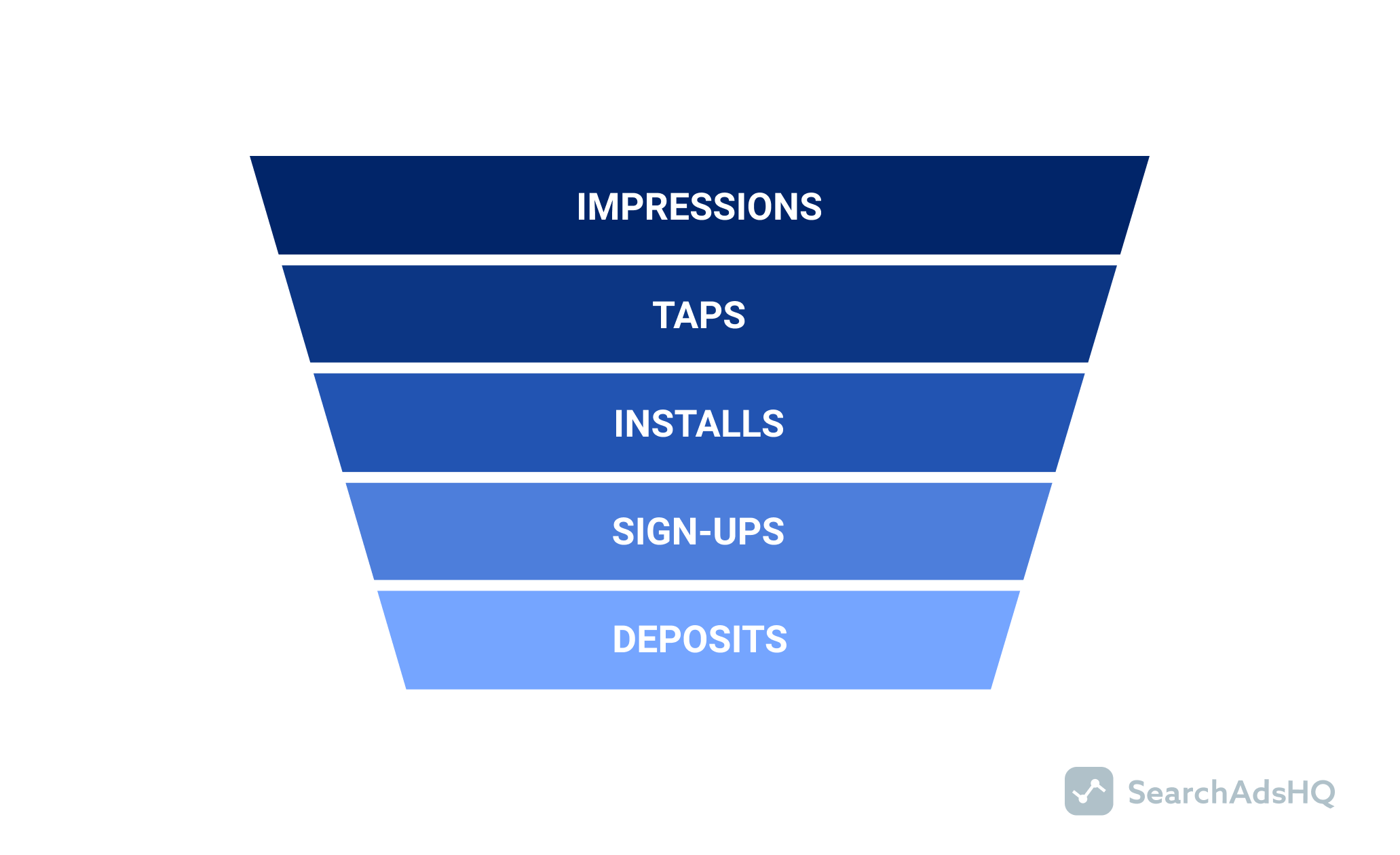 user acquisition funnel_financial app