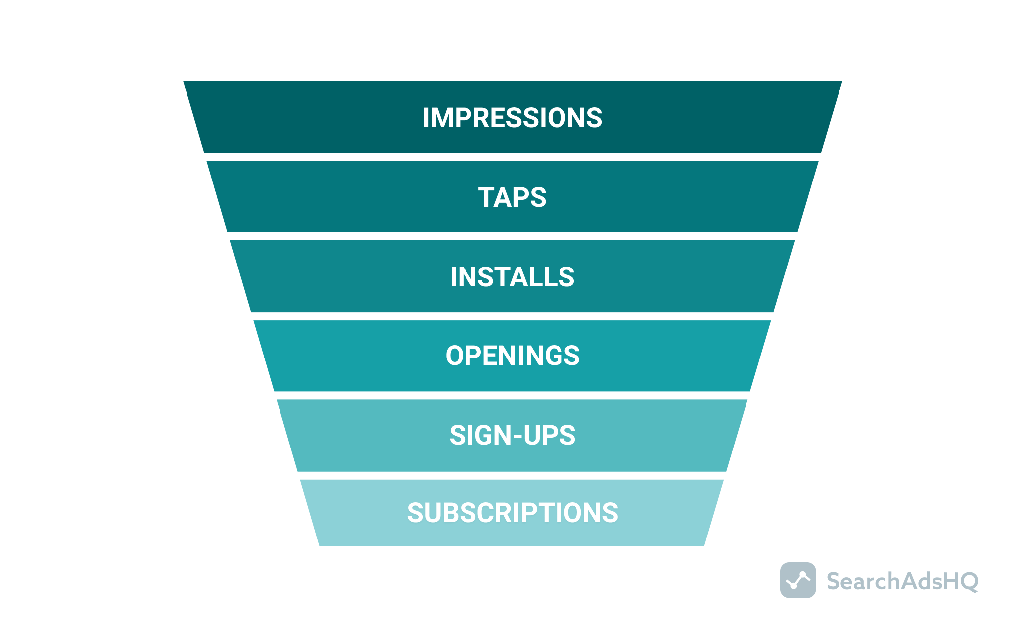 user acquisition funnel_fitness app
