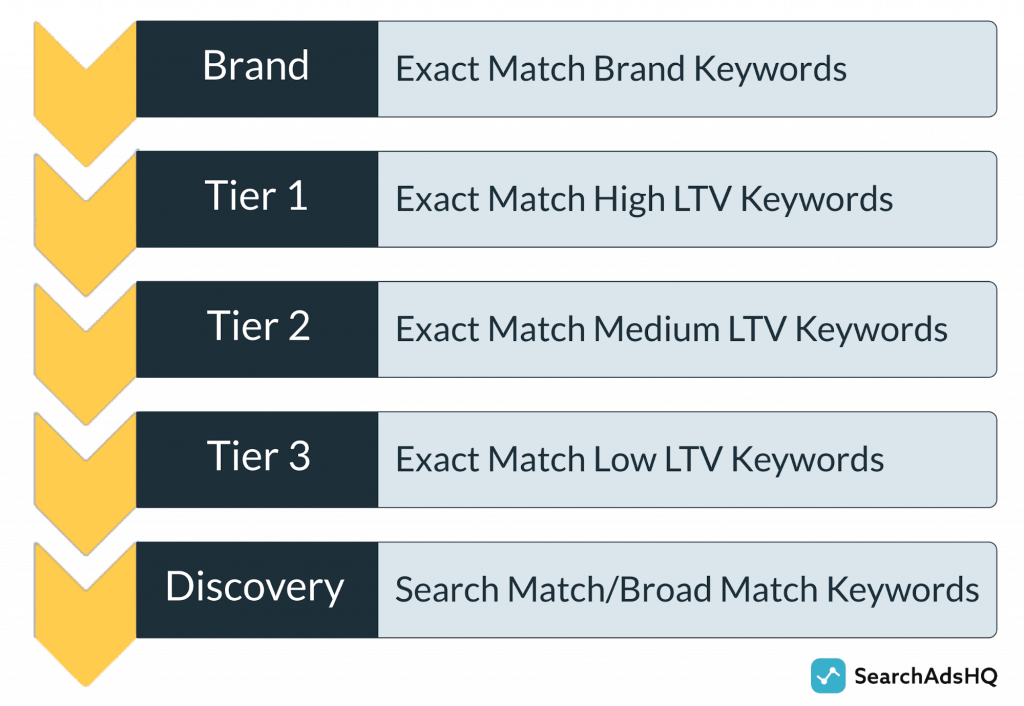 Apple Search Ads account hierarchy