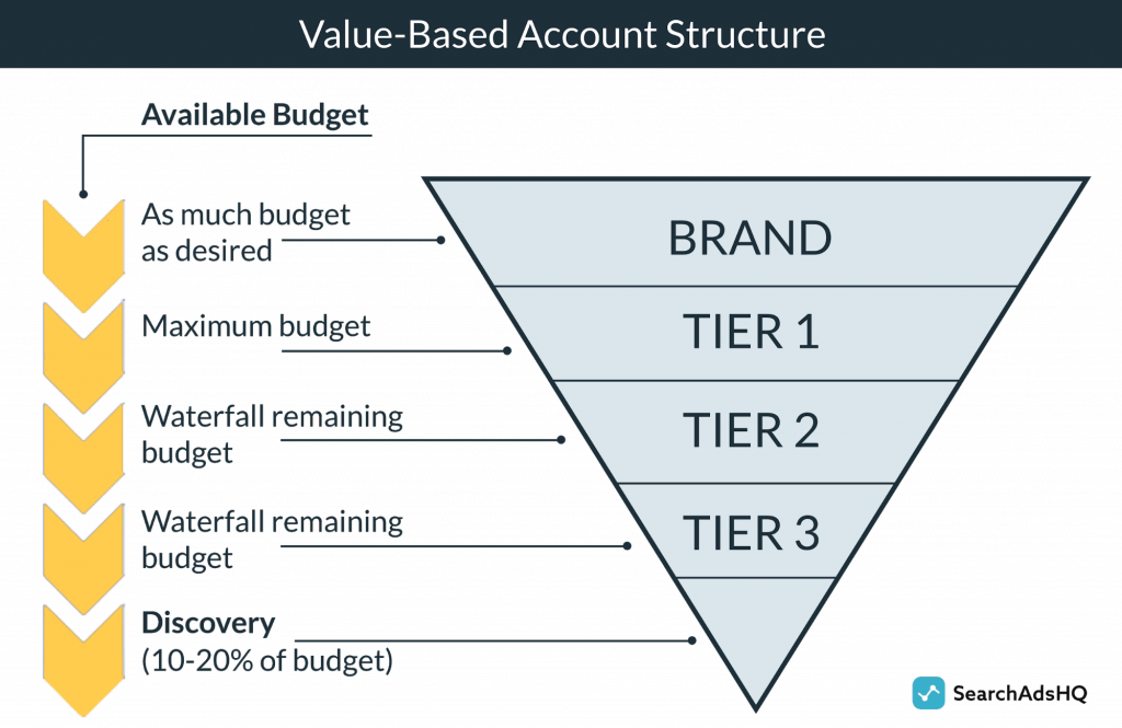 Value-based Apple Search Ads account structure