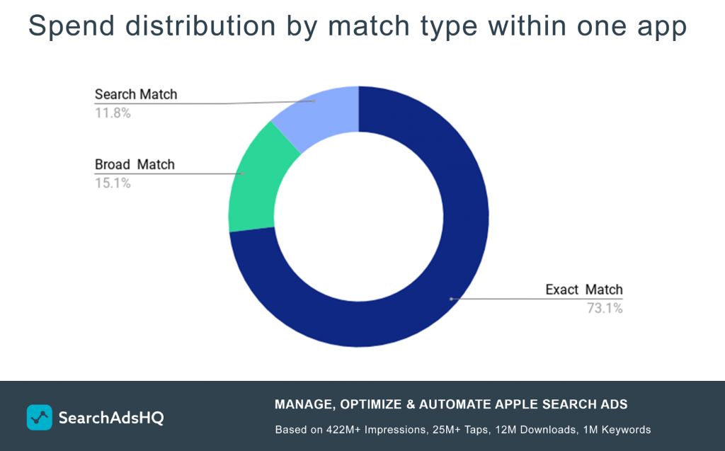Apple Search Ads spend by match type