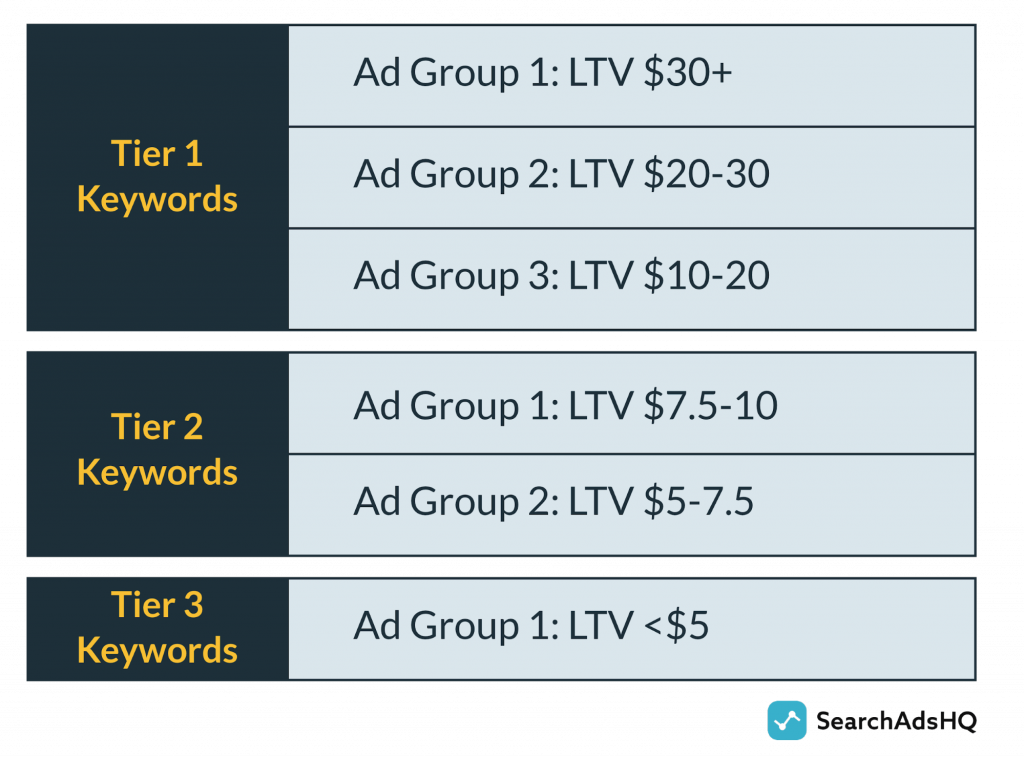 Apple Search Ads account tiers and ad groups