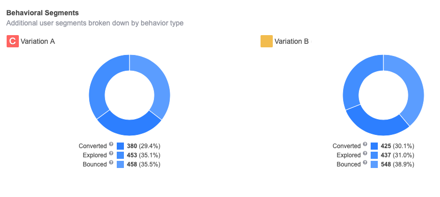 bounced visitors in A/B tests