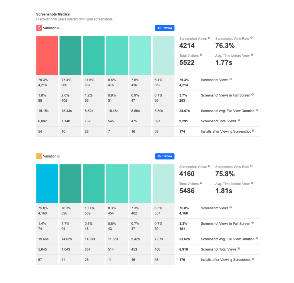 screenshots in A/B tests