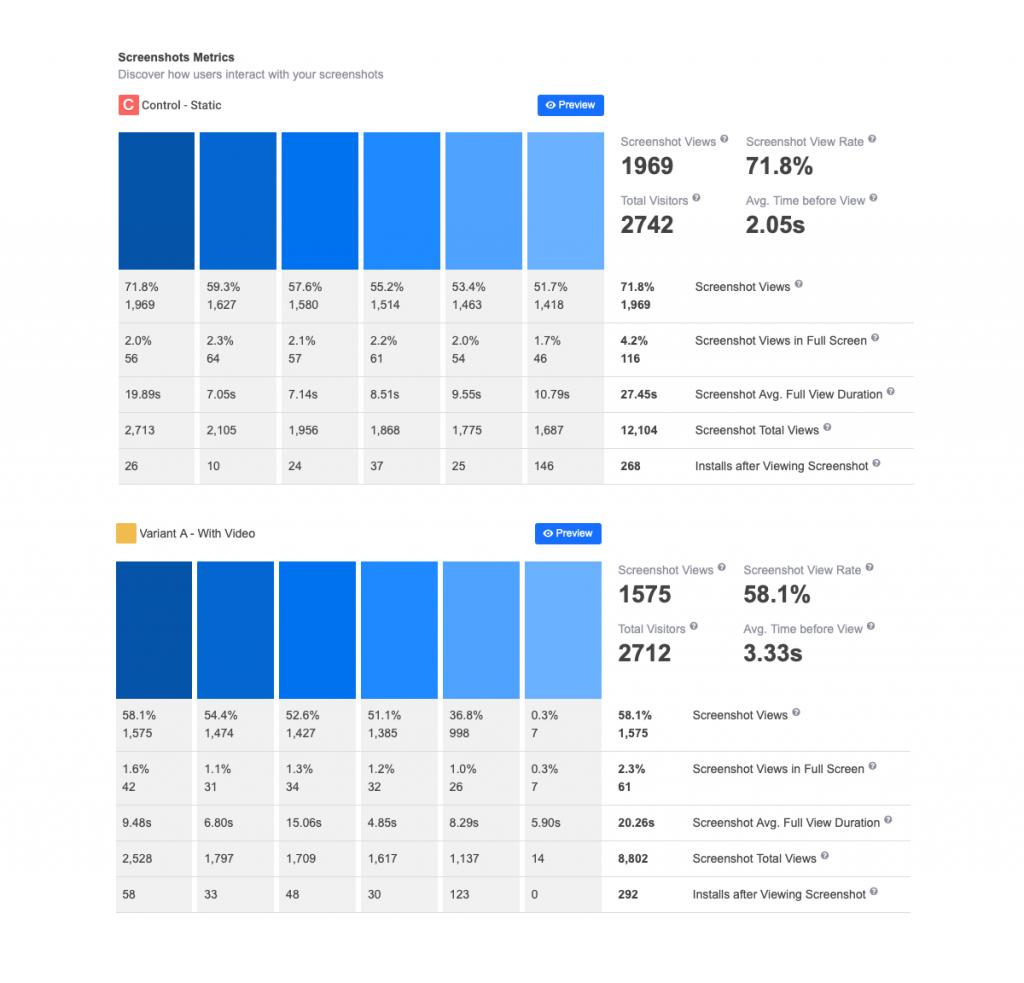 screenshot gallery in A/B tests