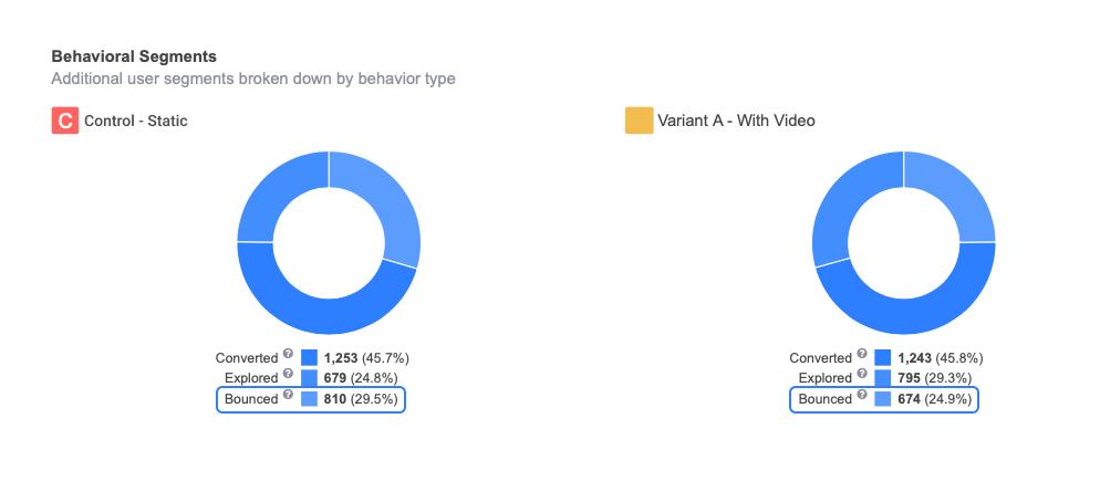 static vs video - bounced visitors