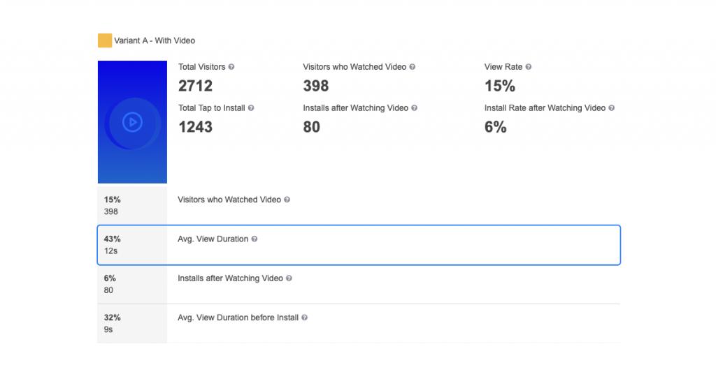 video vs static average time duration