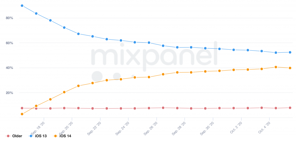 iOS 14 adoption rate