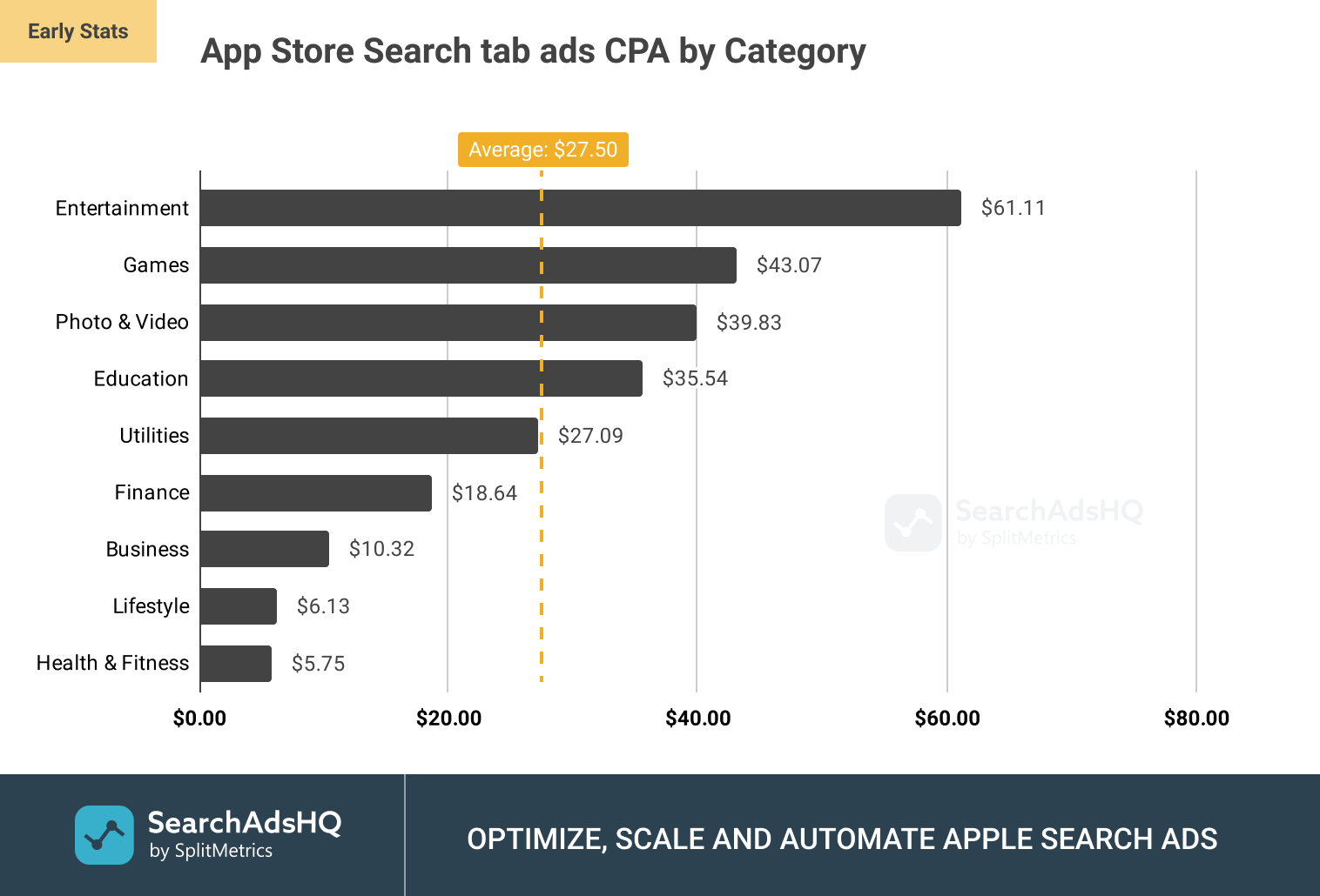 App Store Search tab ads: Average CPA (Cost per Acquisition) by Category