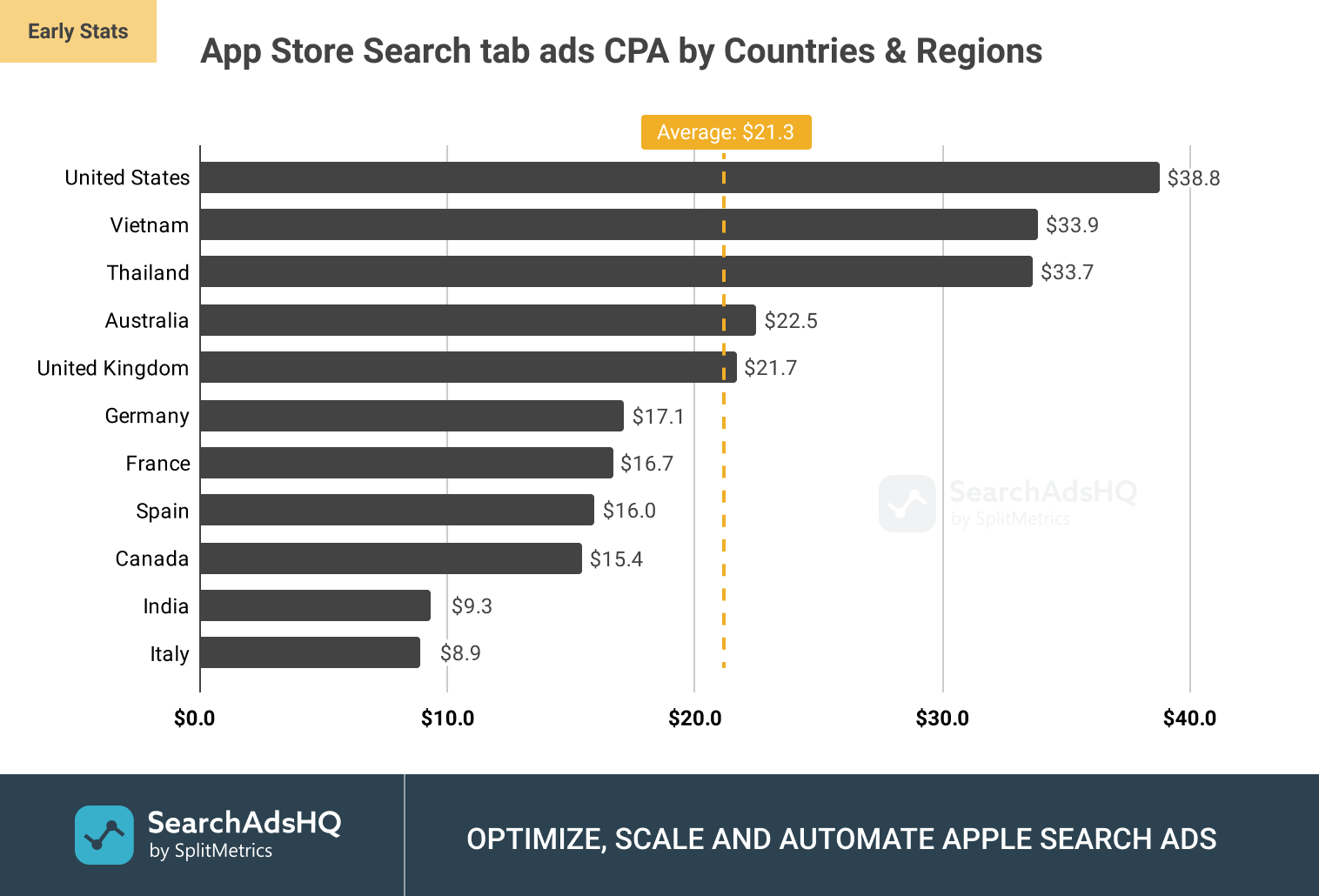 App Store Search tab ads: Average CPA (Cost per Acquisition) by Countries and Regions