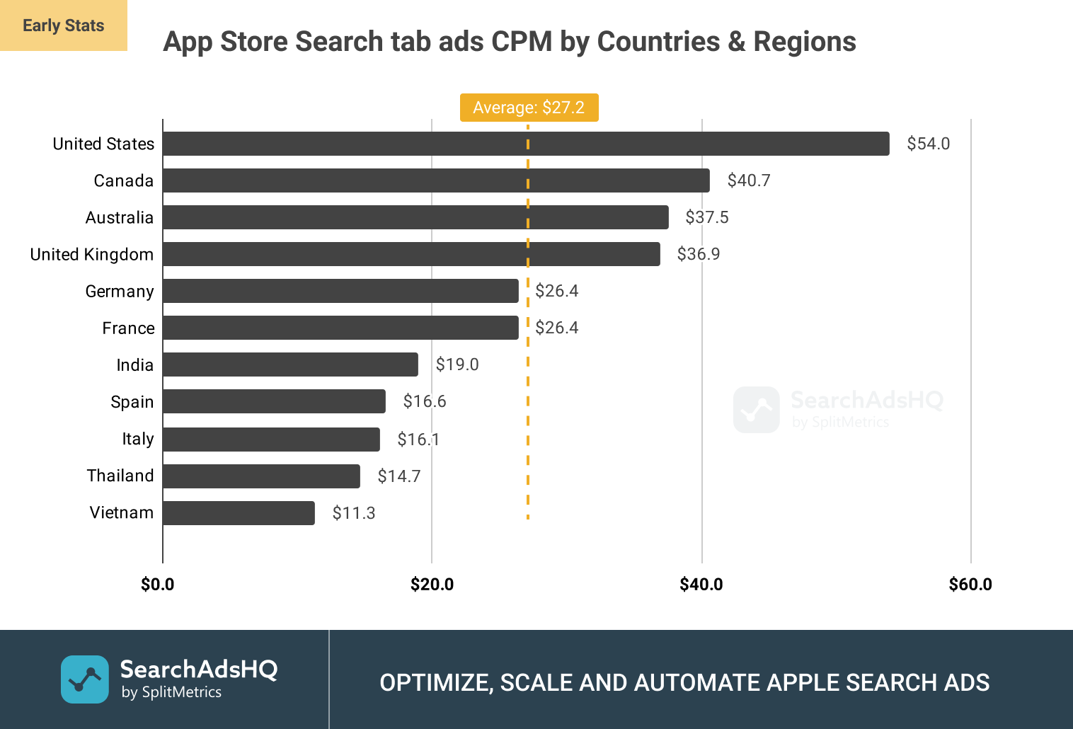 App Store Search tab ads: Average CPM (Cost per Thousand Impressions) by Countries and Regions