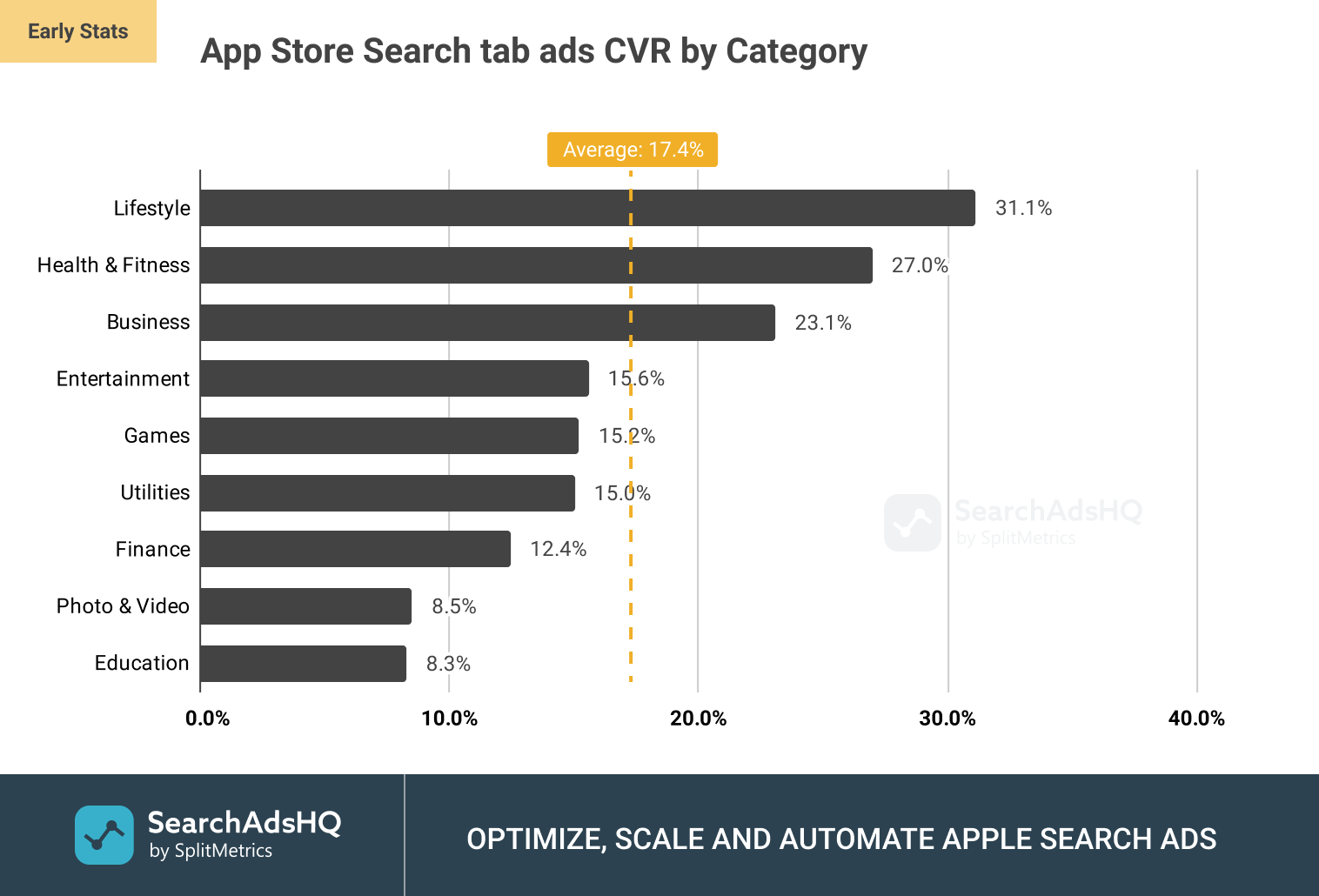 App Store Search tab ads: Average CR (Conversion Rate) by Category
